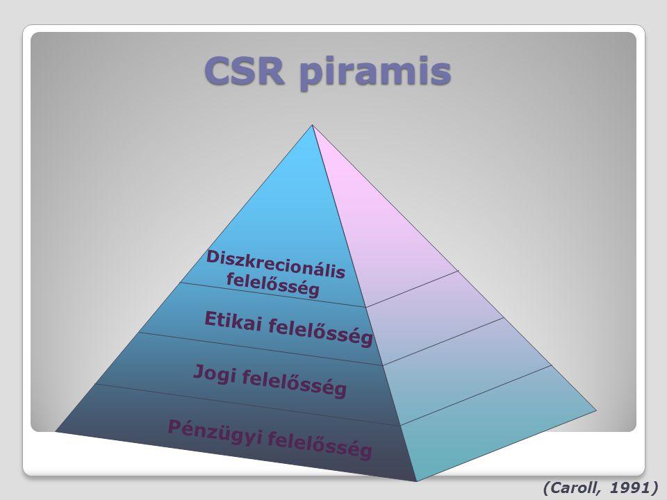 CSR piramis Etikai felelősség Jogi felelősség Pénzügyi felelősség