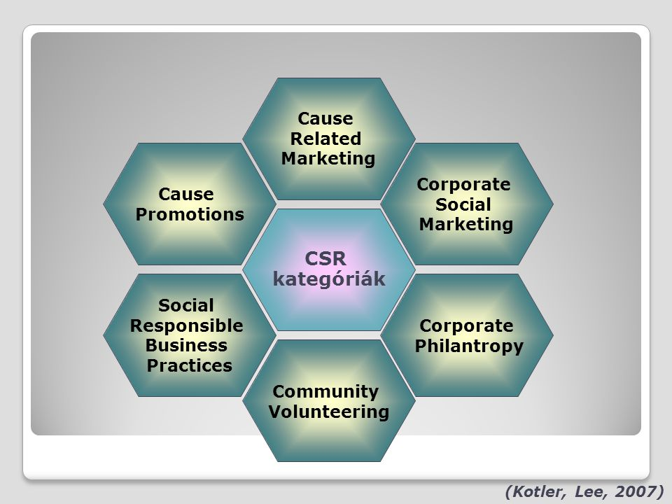 CSR kategóriák Cause Related Marketing Community Volunteering