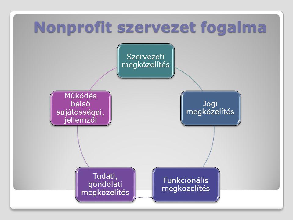 Nonprofit szervezet fogalma
