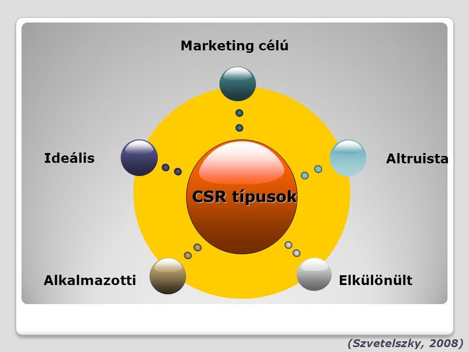 CSR típusok Marketing célú Ideális Altruista Alkalmazotti Elkülönült