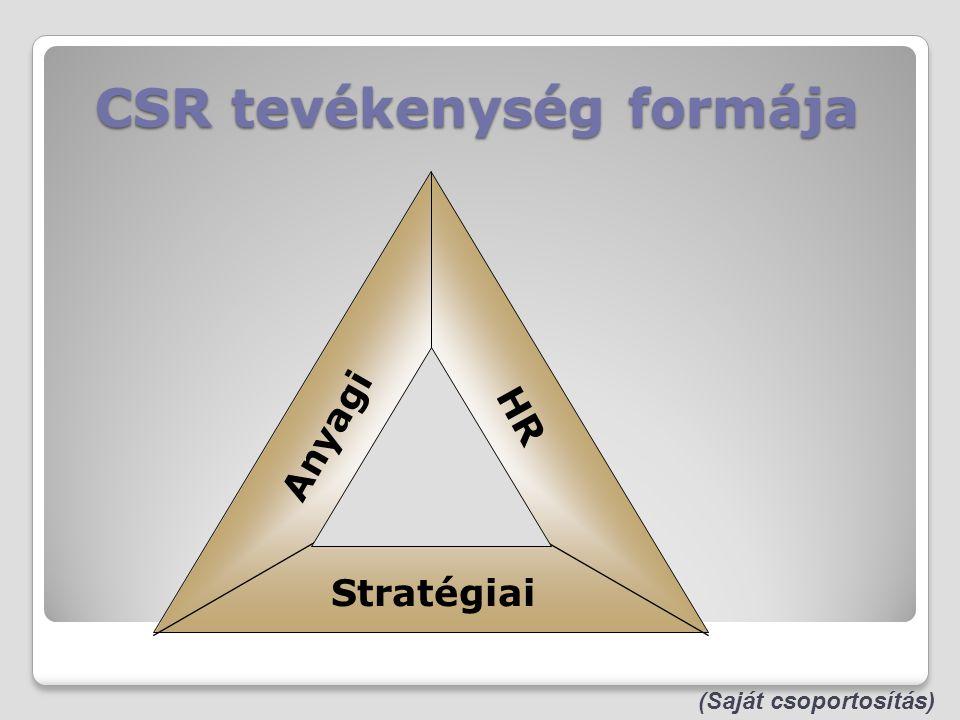 CSR tevékenység formája