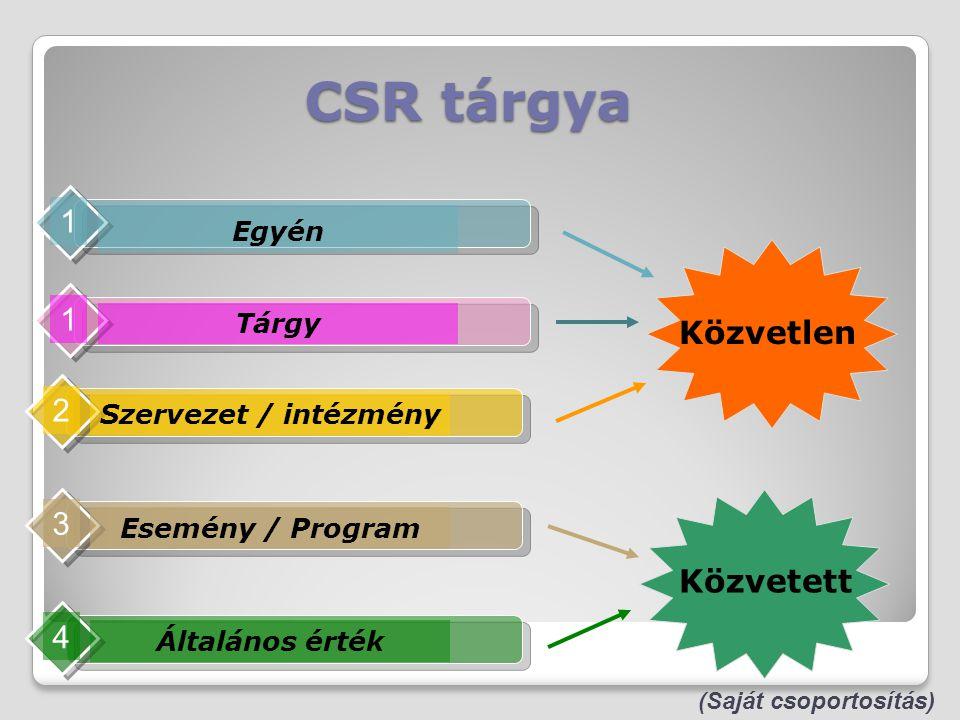 CSR tárgya 1 1 Közvetlen 2 3 Közvetett 4 Egyén Tárgy