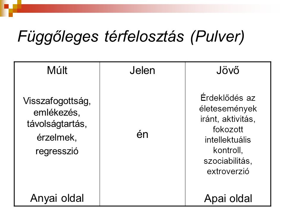Függőleges térfelosztás (Pulver)