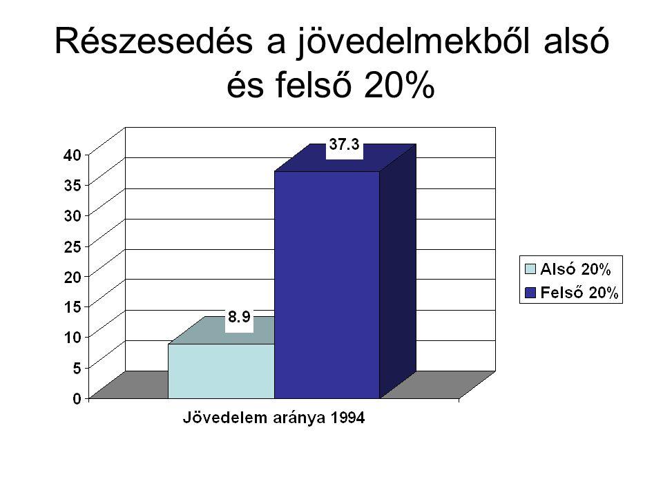 Részesedés a jövedelmekből alsó és felső 20%