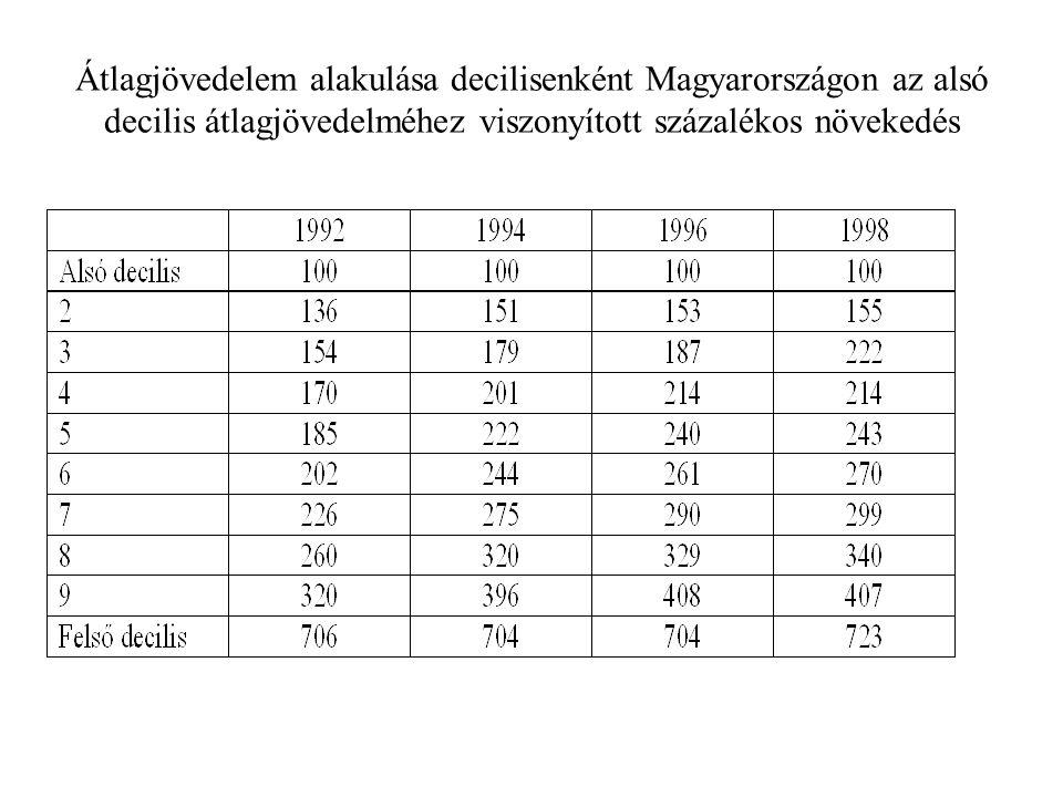 Átlagjövedelem alakulása decilisenként Magyarországon az alsó decilis átlagjövedelméhez viszonyított százalékos növekedés