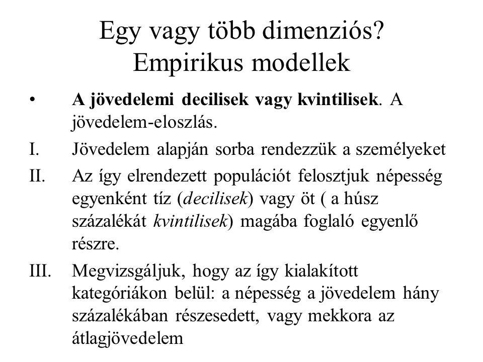 Egy vagy több dimenziós Empirikus modellek