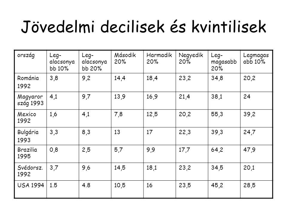 Jövedelmi decilisek és kvintilisek