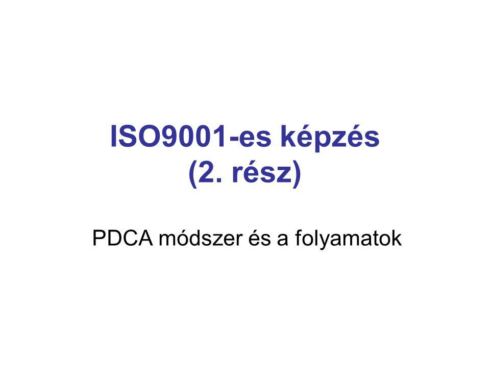 PDCA módszer és a folyamatok