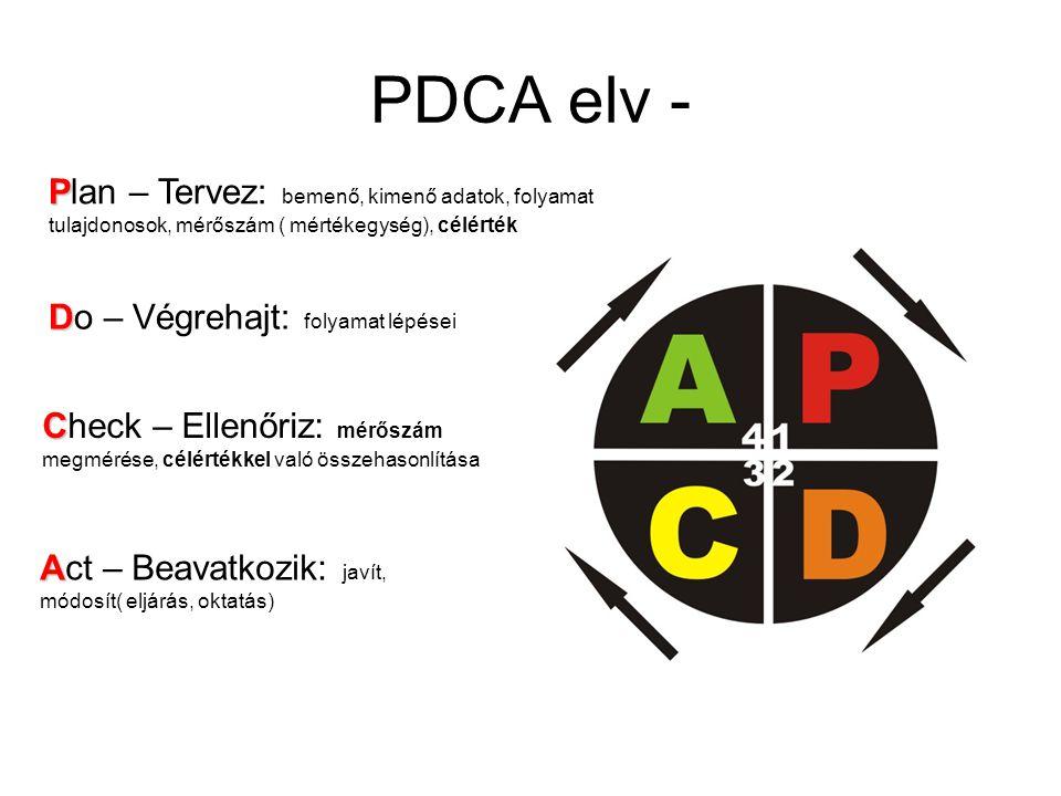 PDCA elv - Plan – Tervez: bemenő, kimenő adatok, folyamat tulajdonosok, mérőszám ( mértékegység), célérték.