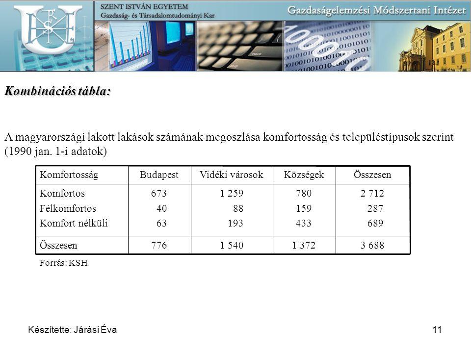 07-04-11 Kombinációs tábla: A magyarországi lakott lakások számának megoszlása komfortosság és településtípusok szerint (1990 jan. 1-i adatok)