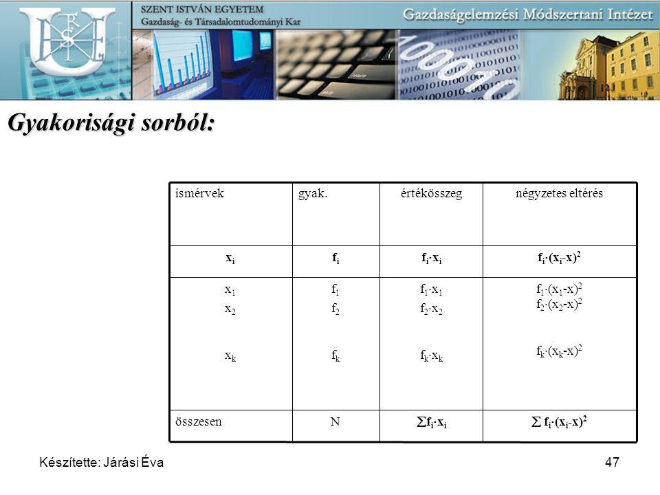 Gyakorisági sorból: fixi f1x1 f2x2 fkxk fixi értékösszeg