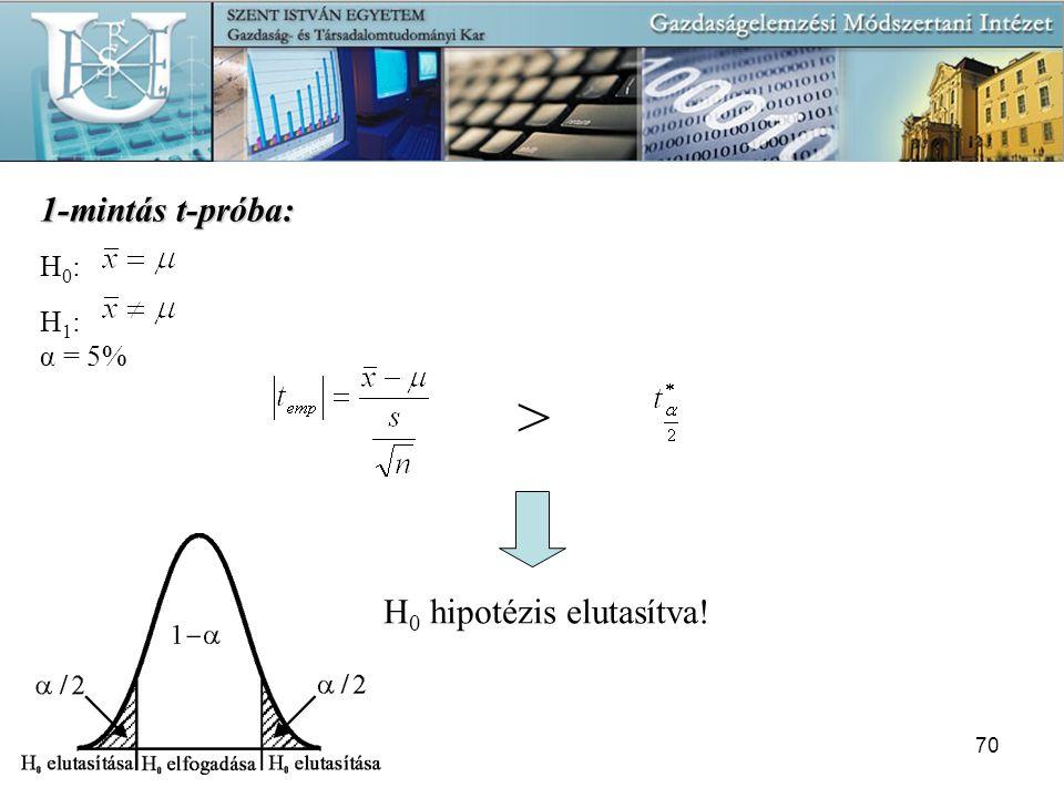 > 1-mintás t-próba: H0 hipotézis elutasítva! H0: H1: α = 5%