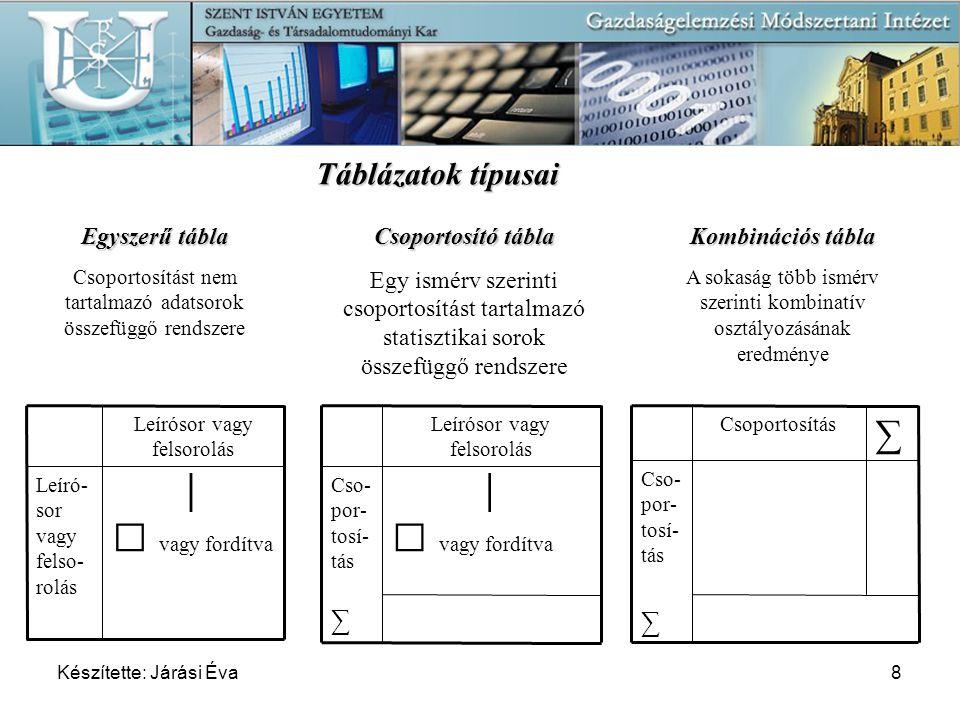  vagy fordítva  vagy fordítva Táblázatok típusai │ │ ∑ ∑