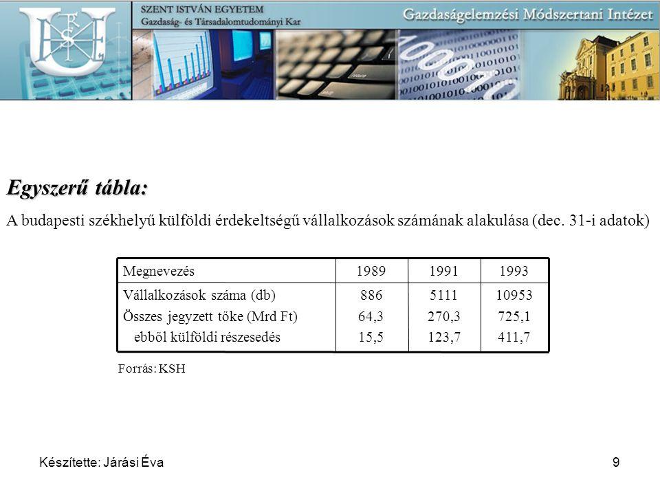 07-04-11 Egyszerű tábla: A budapesti székhelyű külföldi érdekeltségű vállalkozások számának alakulása (dec. 31-i adatok)