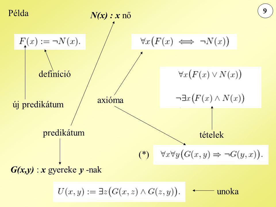 Példa N(x) : x nő definíció axióma új predikátum predikátum tételek