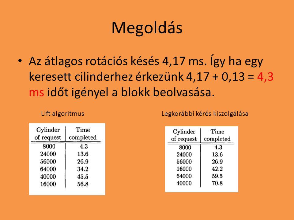 Megoldás Az átlagos rotációs késés 4,17 ms. Így ha egy keresett cilinderhez érkezünk 4,17 + 0,13 = 4,3 ms időt igényel a blokk beolvasása.