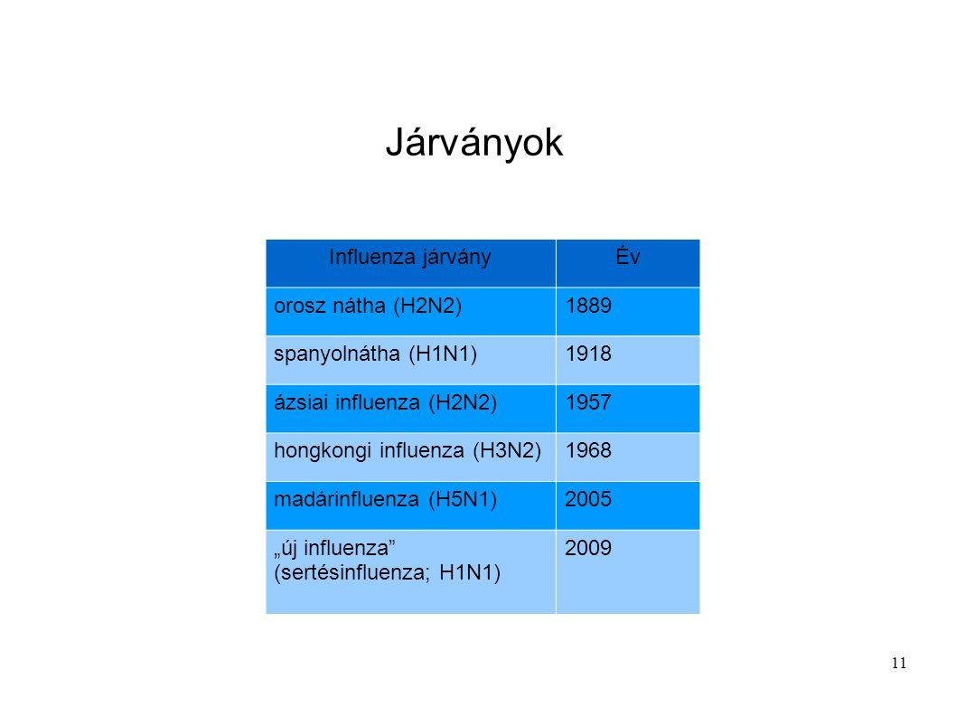 Járványok Influenza járvány Év orosz nátha (H2N2) 1889