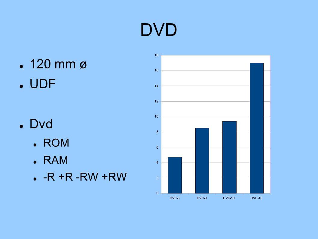 DVD 120 mm ø UDF Dvd ROM RAM -R +R -RW +RW