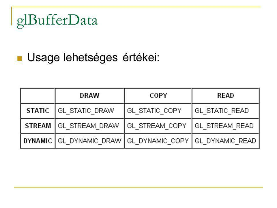 glBufferData Usage lehetséges értékei: