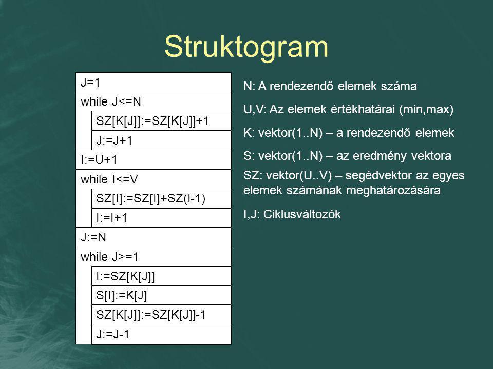 Struktogram J=1 N: A rendezendő elemek száma while J<=N