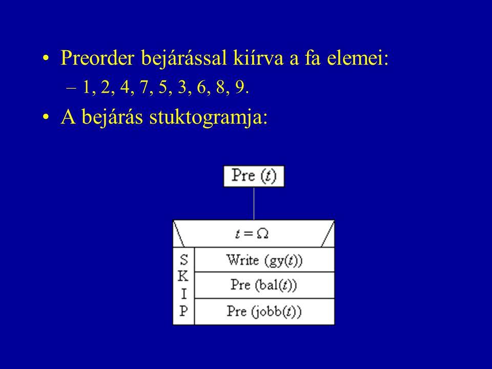 Preorder bejárással kiírva a fa elemei: A bejárás stuktogramja: