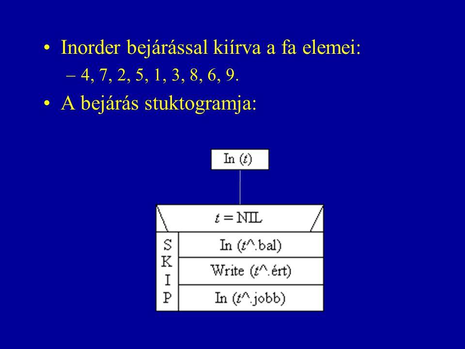 Inorder bejárással kiírva a fa elemei: A bejárás stuktogramja: