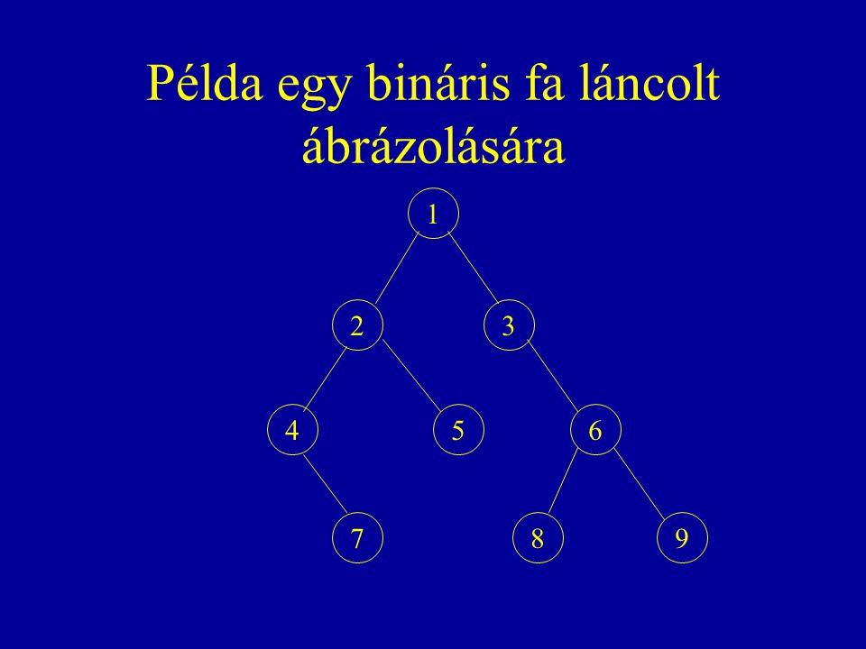 Példa egy bináris fa láncolt ábrázolására