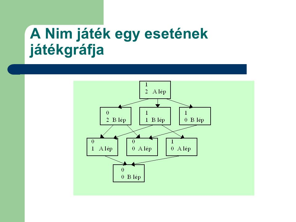 A Nim játék egy esetének játékgráfja
