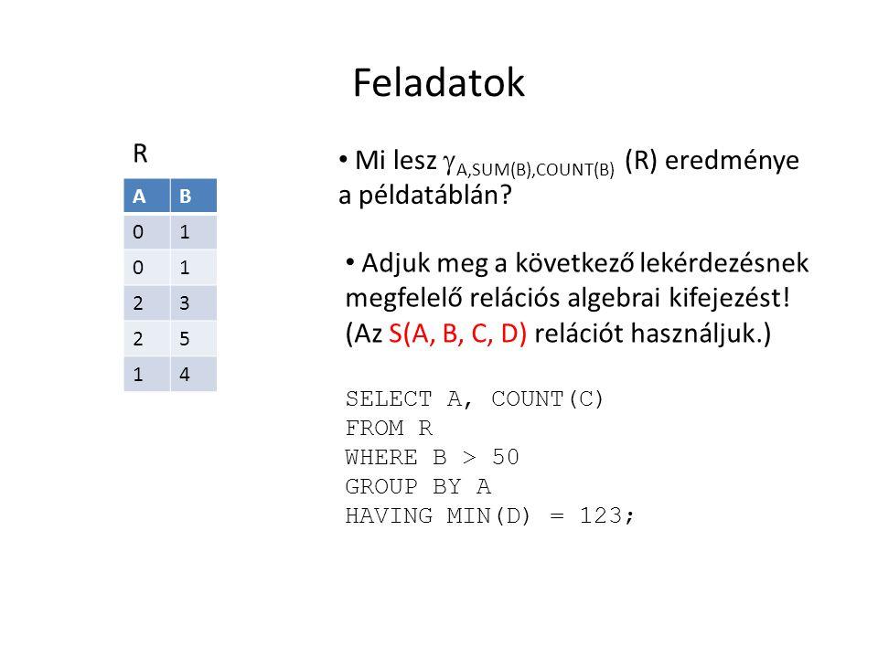 Feladatok R Mi lesz A,SUM(B),COUNT(B) (R) eredménye a példatáblán