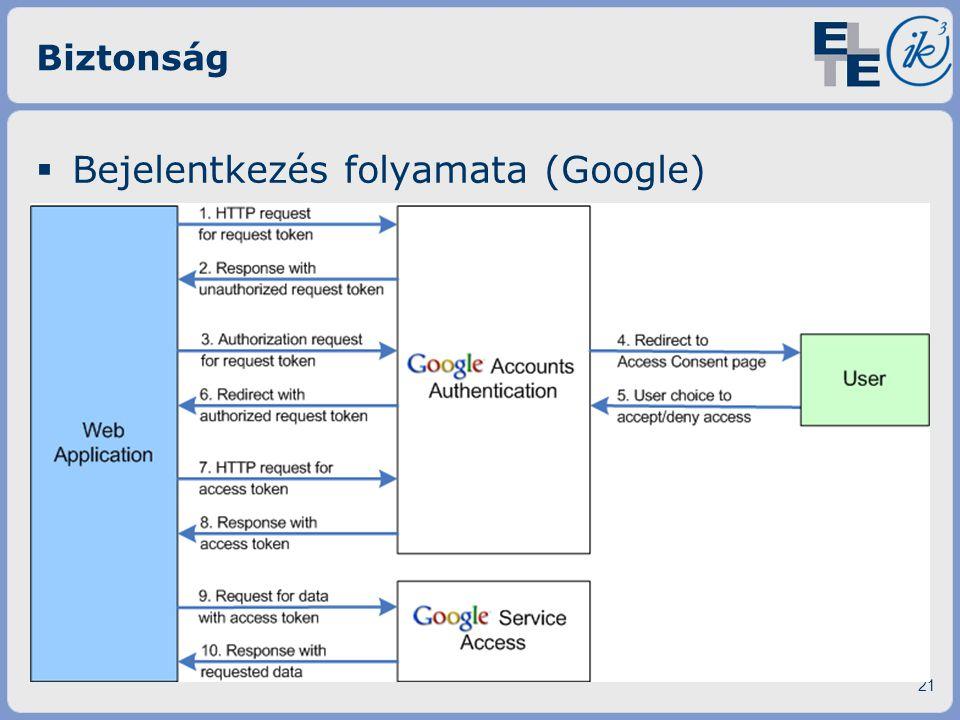 Bejelentkezés folyamata (Google)