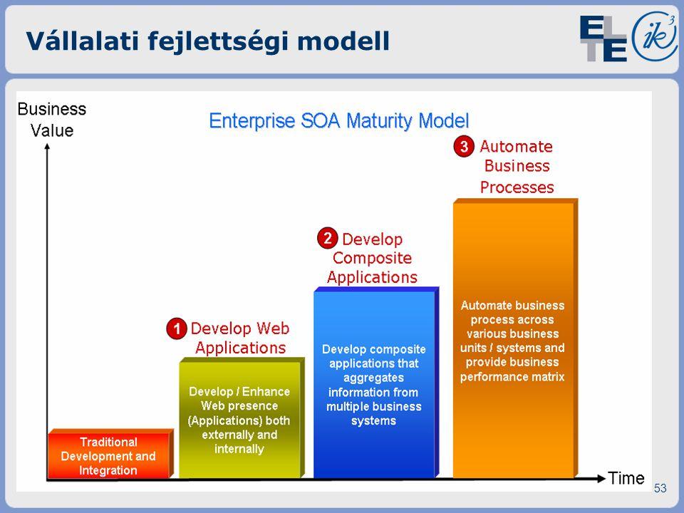 Vállalati fejlettségi modell