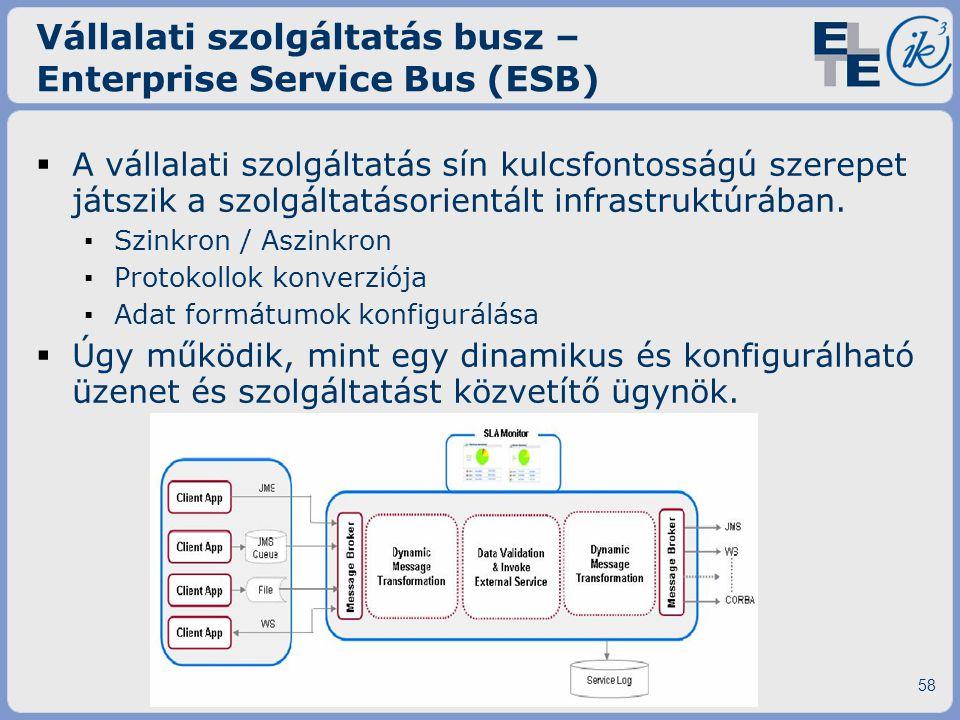 Vállalati szolgáltatás busz – Enterprise Service Bus (ESB)