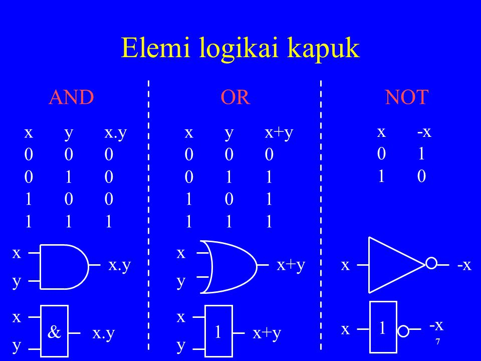 Elemi logikai kapuk AND OR NOT x y x.y 0 0 0 0 1 0 1 0 0 1 1 1 x y x+y