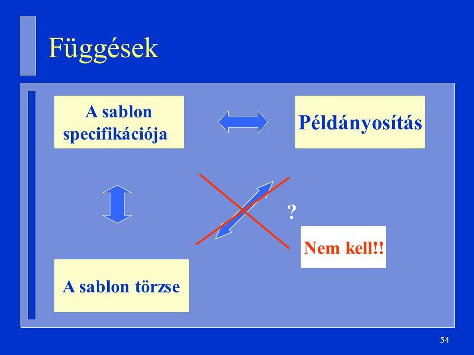 Függések Példányosítás A sablon specifikációja Nem kell!!