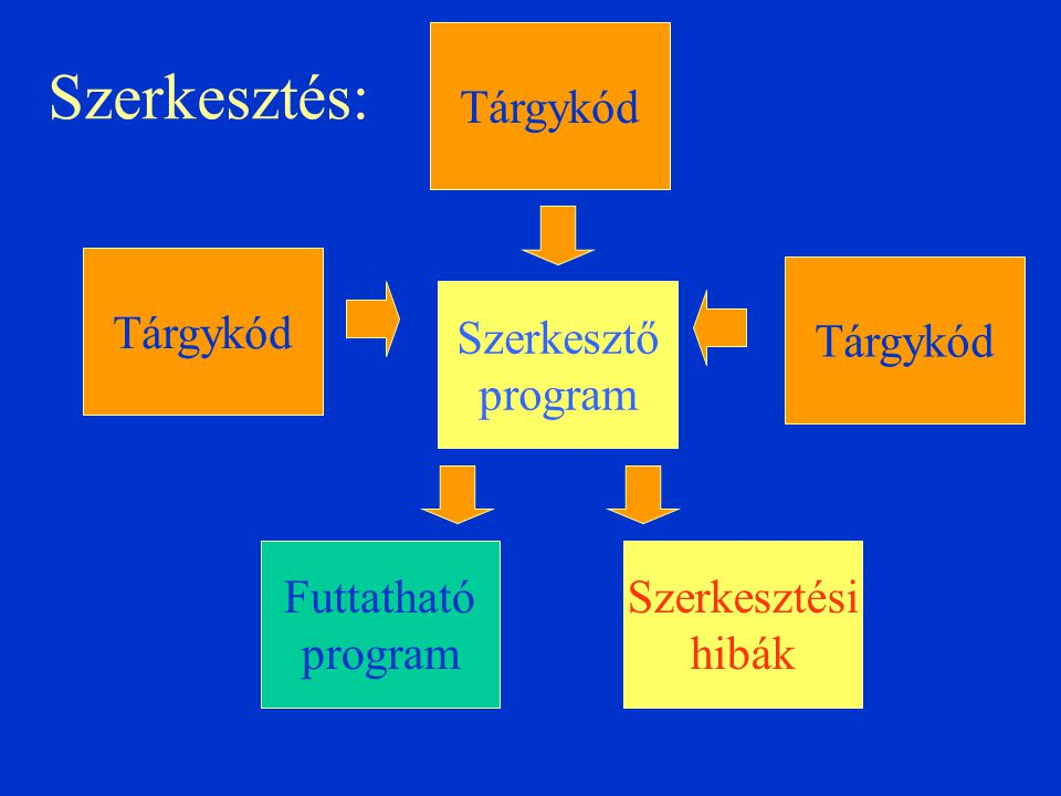Szerkesztés: Tárgykód Tárgykód Tárgykód Szerkesztő program