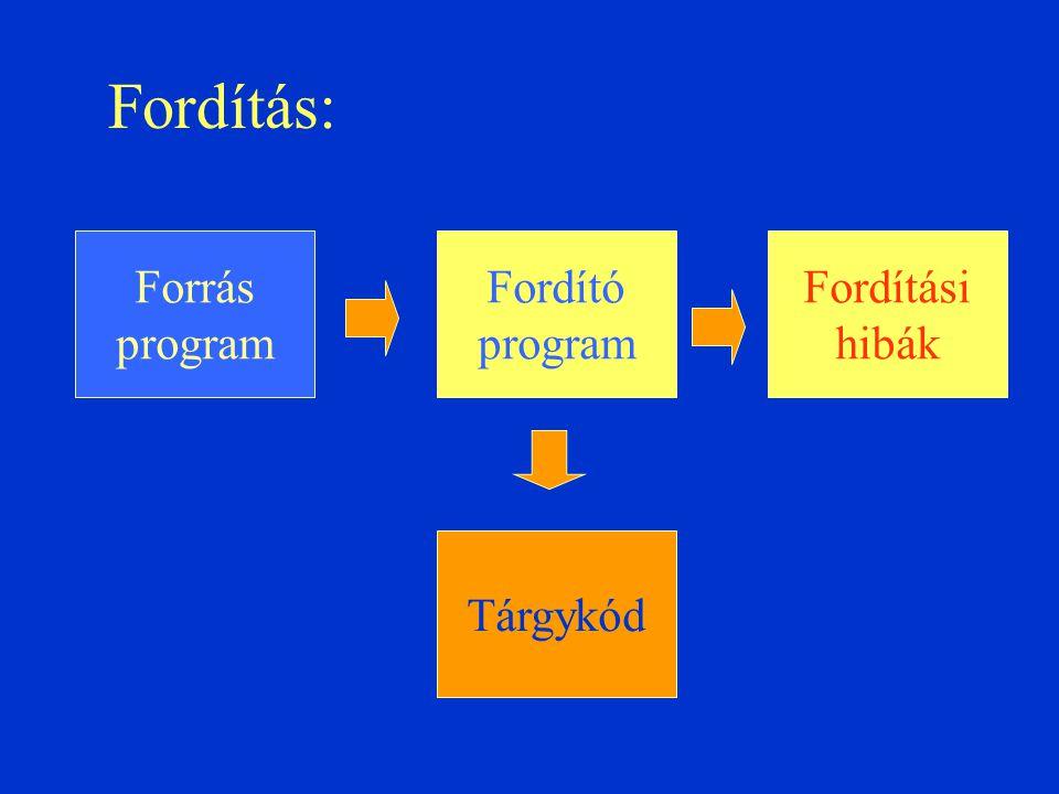 Fordítás: Forrás program Fordító program Fordítási hibák Tárgykód