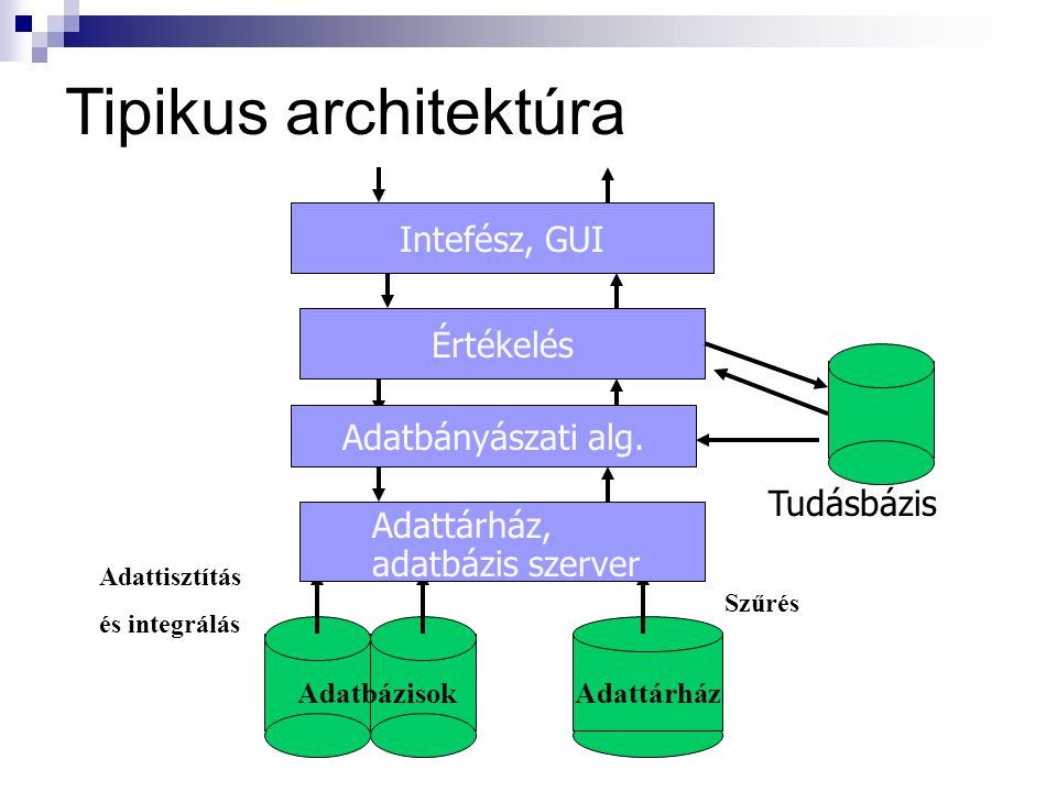 Tipikus architektúra Intefész, GUI Értékelés Adatbányászati alg.