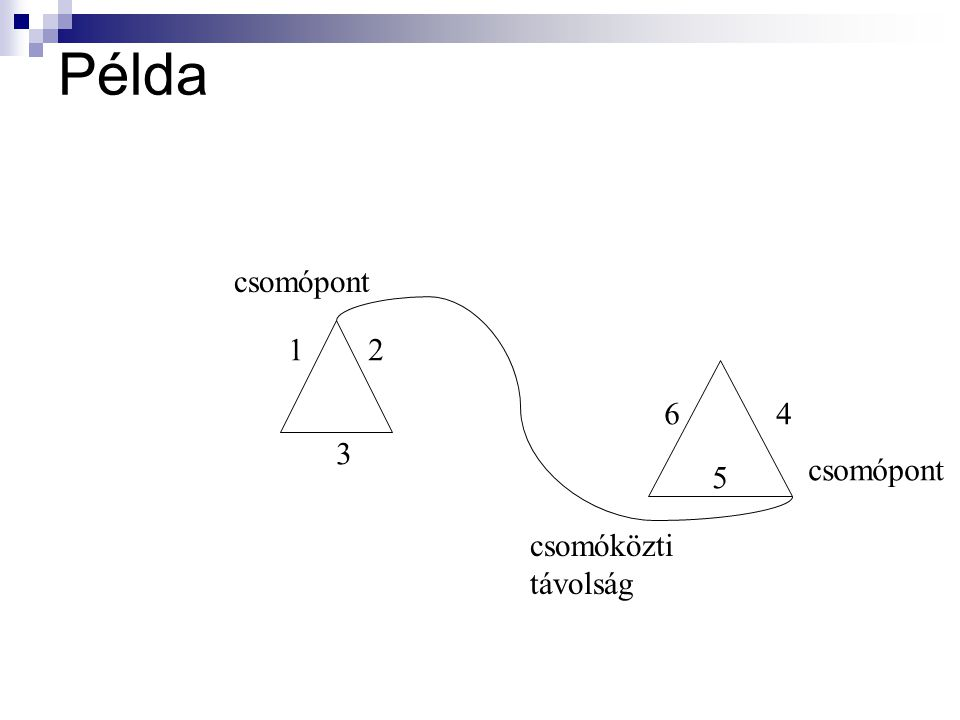 Példa csomópont 1 2 6 4 3 csomópont 5 csomóközti távolság