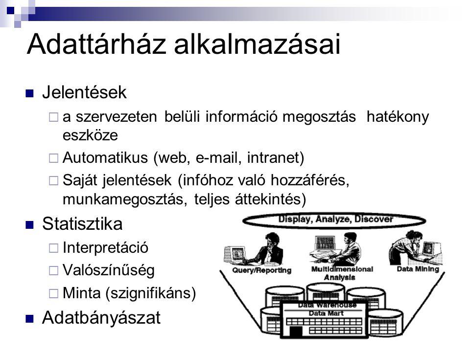 Adattárház alkalmazásai