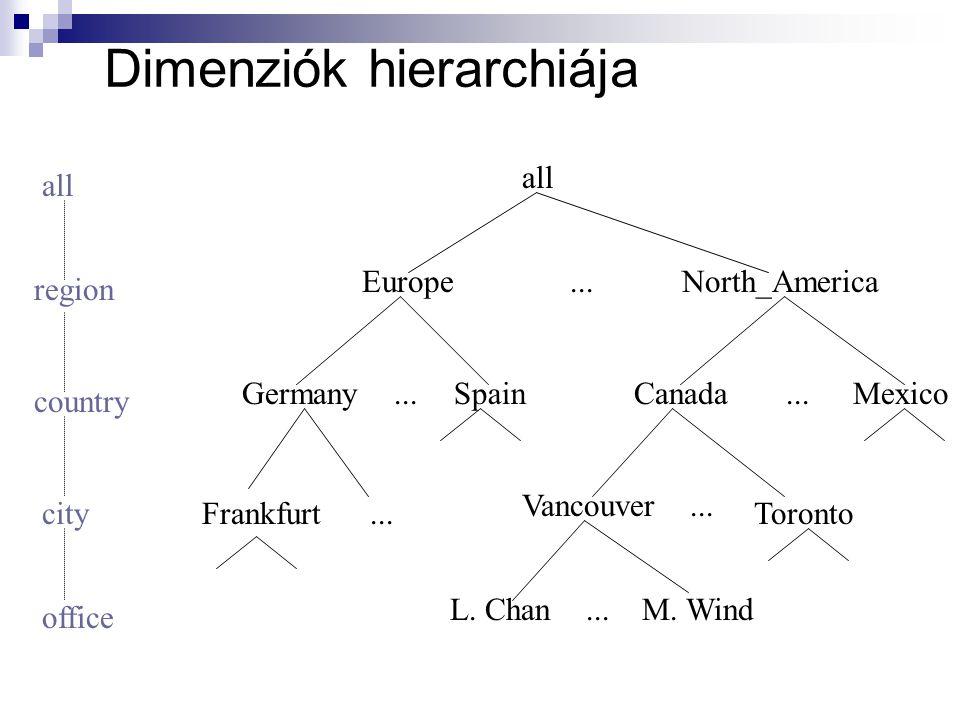 Dimenziók hierarchiája