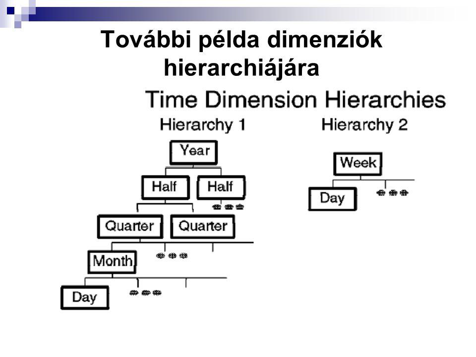 További példa dimenziók hierarchiájára