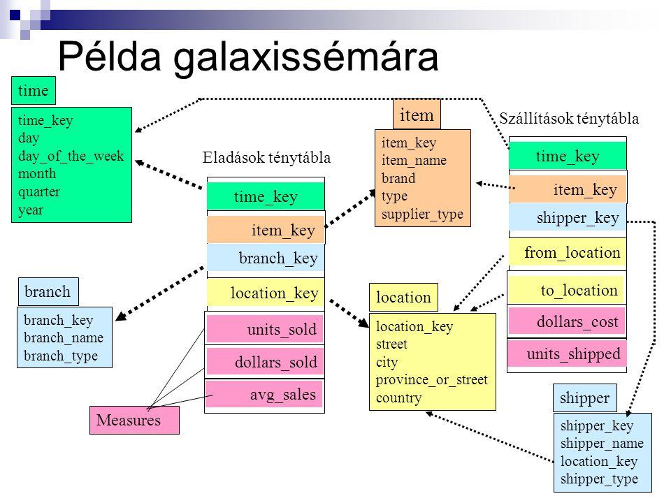 Példa galaxissémára item time Szállítások ténytábla Eladások ténytábla