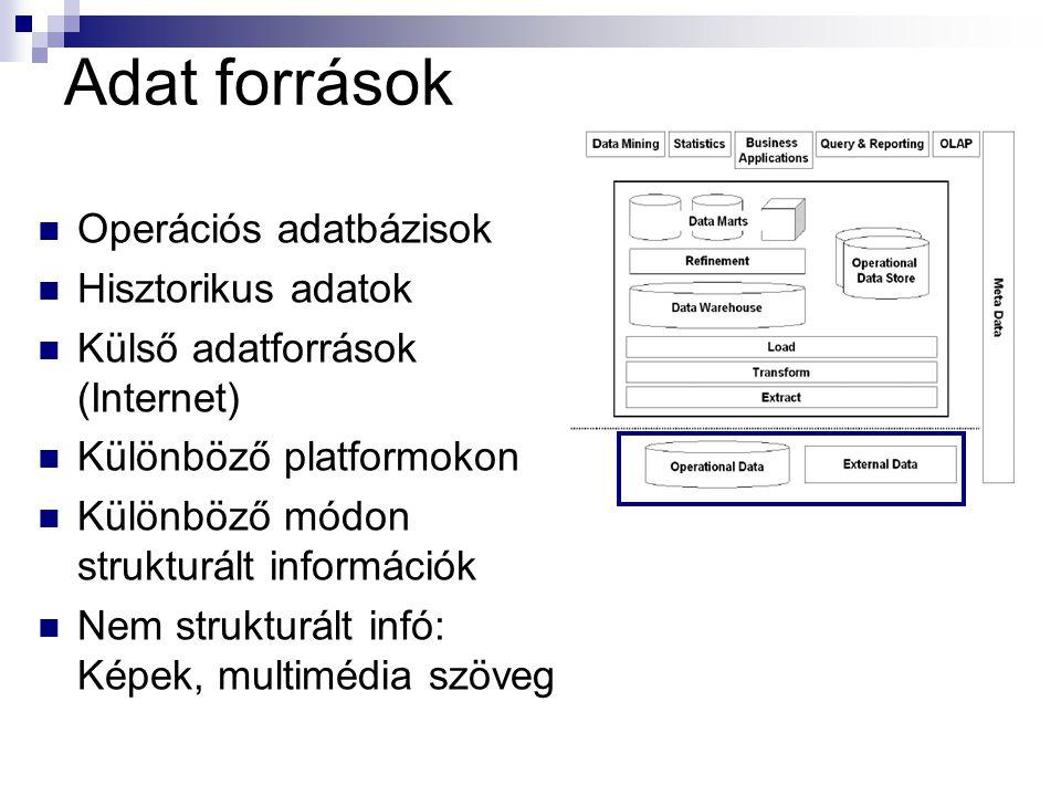 Adat források Operációs adatbázisok Hisztorikus adatok