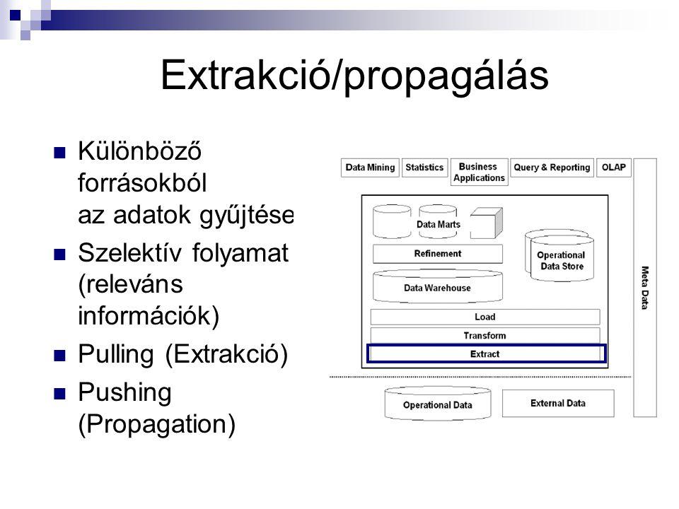 Extrakció/propagálás