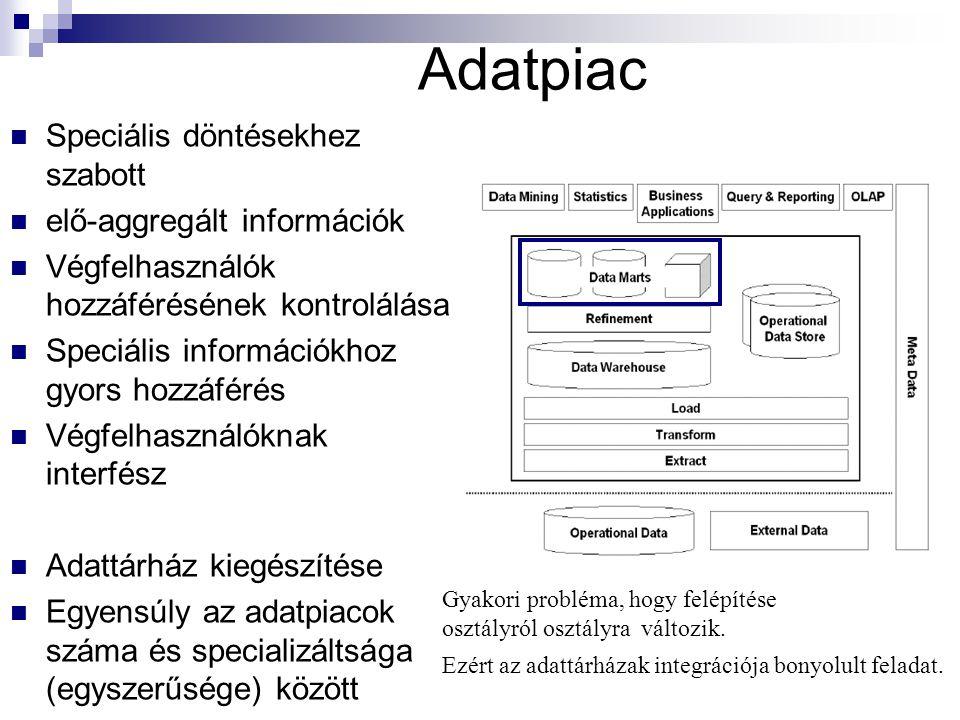 Adatpiac Speciális döntésekhez szabott elő-aggregált információk