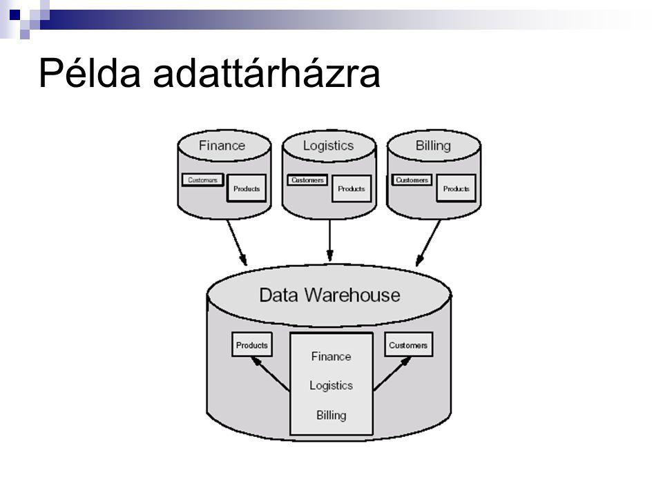 Példa adattárházra