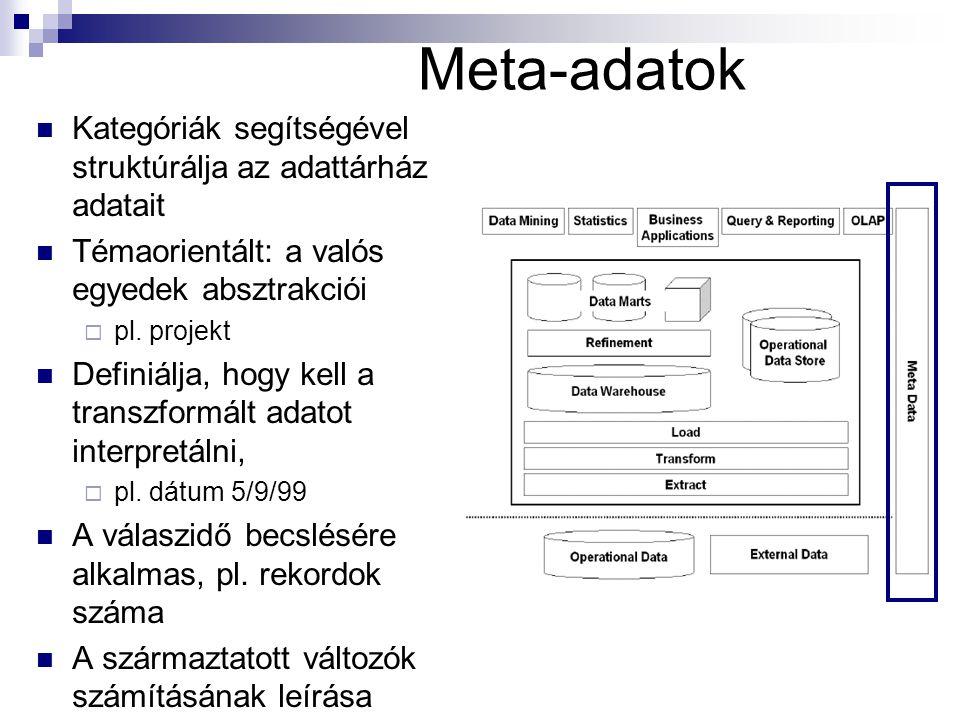 Meta-adatok Kategóriák segítségével struktúrálja az adattárház adatait