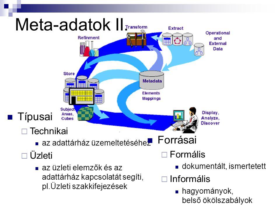 Meta-adatok II. Típusai Forrásai Technikai Üzleti Formális Informális