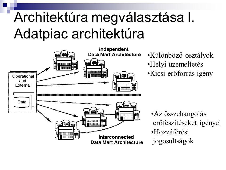 Architektúra megválasztása I. Adatpiac architektúra