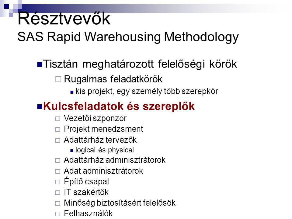 Résztvevők SAS Rapid Warehousing Methodology